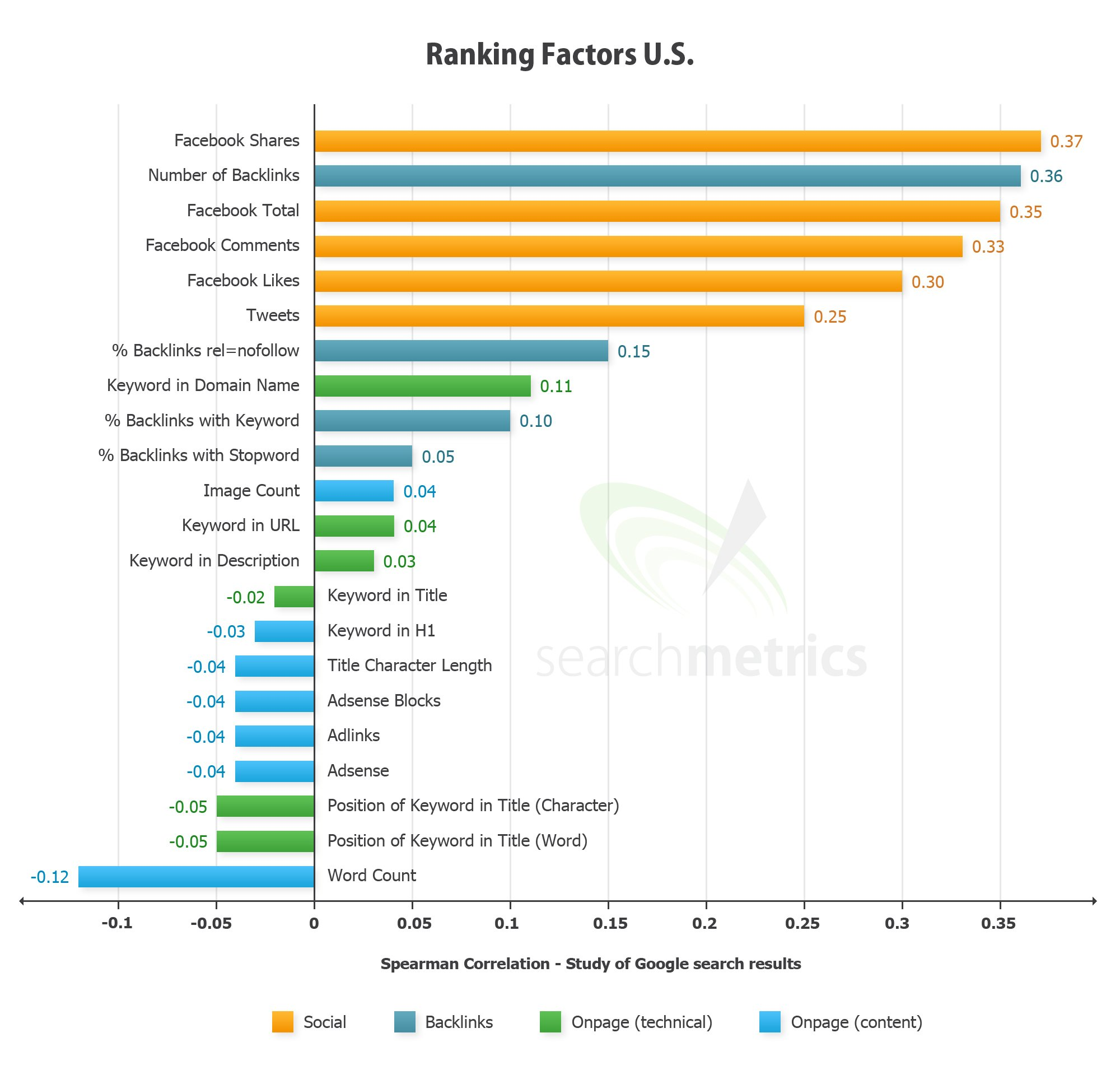 Link Building 2012 Graph Image